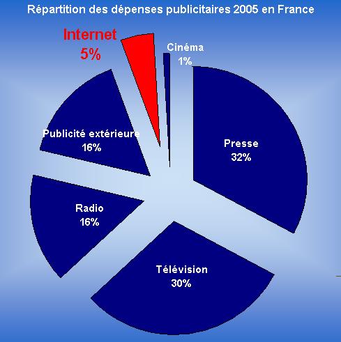 Répartition des dépenses publicitaires en 2005 en France - 1ère Position