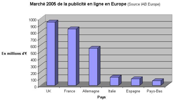 Marché 2005 de la publicité en ligne en Europe - 1ère Position