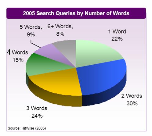 nombre-mots-cles - 1ère Position