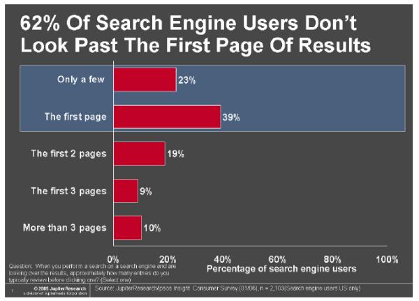 Comportement des internautes sur les pages de résultats des moteurs - 1ère Psoition