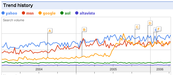 yahoo-msn-google-aol-altavista