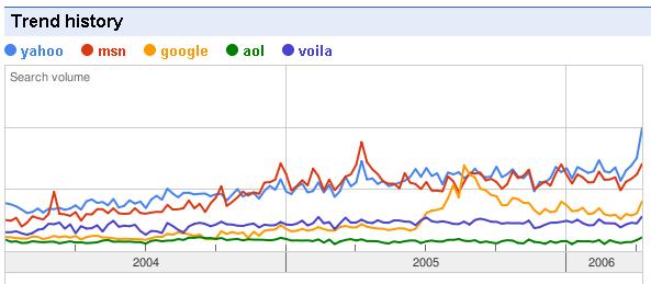 yahoo-msn-google-aol-voila
