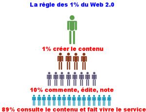 la règle des 1% du web - 1ère Position