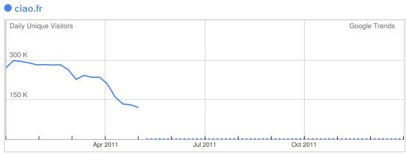 Ciao France - baisse trafic suite à Google panda - 1ère Position
