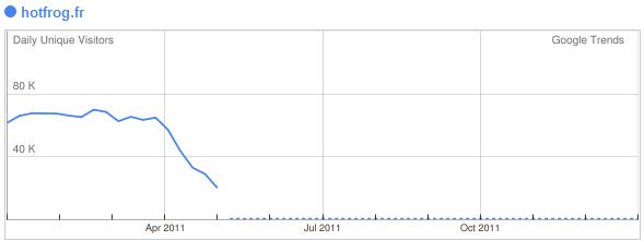HotFrog France - baisse trafic suite à Google panda - 1ère Position