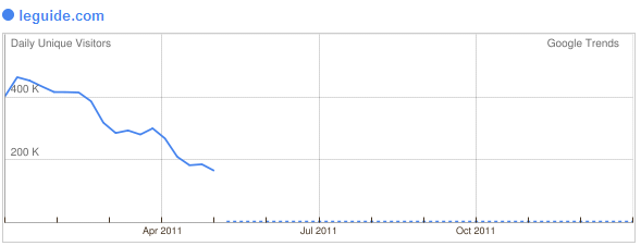 Le Guide.com France - baisse trafic suite à Google panda - 1ère Position
