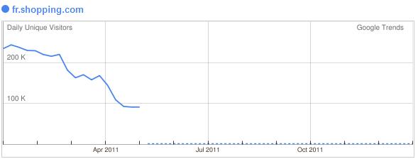Shopping.com France - baisse trafic suite à Google panda - 1ère Position