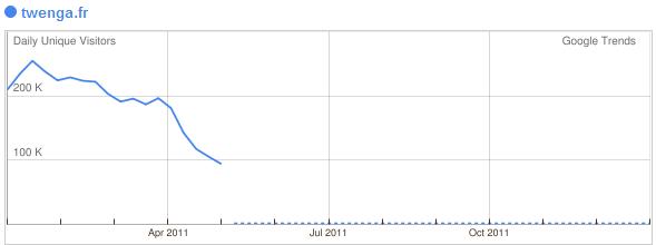 Twenga France - baisse trafic suite à Google panda - 1ère Position