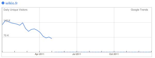 wikio France - baisse trafic suite à Google panda - 1ère Position