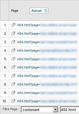 Connaitre ses pages 404 sur Analytics - 1ère position
