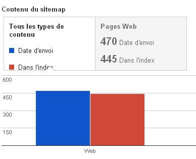 analyse-sitemap-google-webmaster-tools