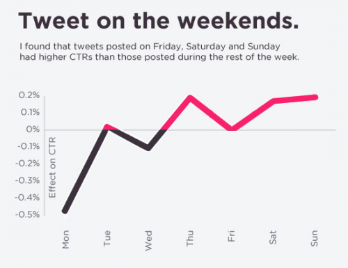 Screen-Shot-Tweet-pendant-les-weekends