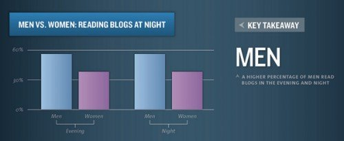 lecture-blog-hommes-versus-femmes