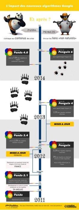 google-panda-google-penguin-algorithme-google