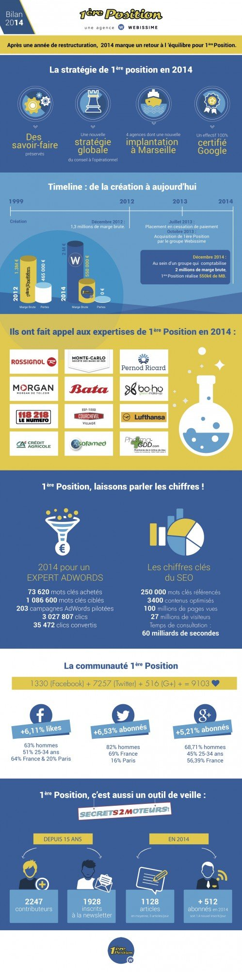1ere-position-agence-referencement-bilan-2014
