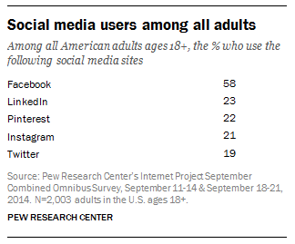 social-media-users-pew-research-center