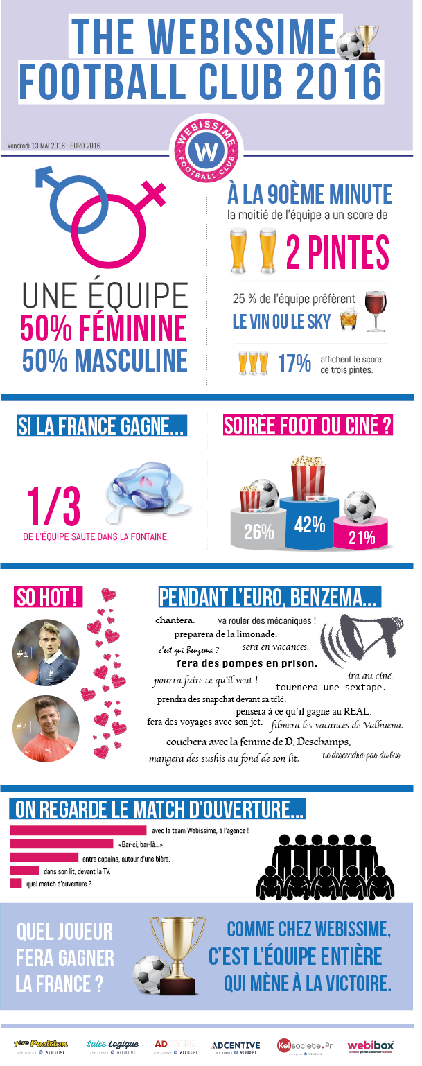 infographie Euro 2016 Groupe Webissime