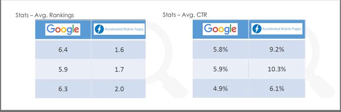 Statistiques AMP sur le taux de clic et le PageRank - 1ère Position