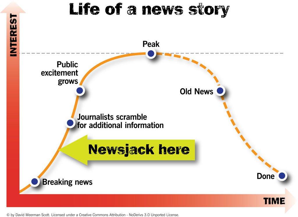 Chronologie d'un bon newsjacking