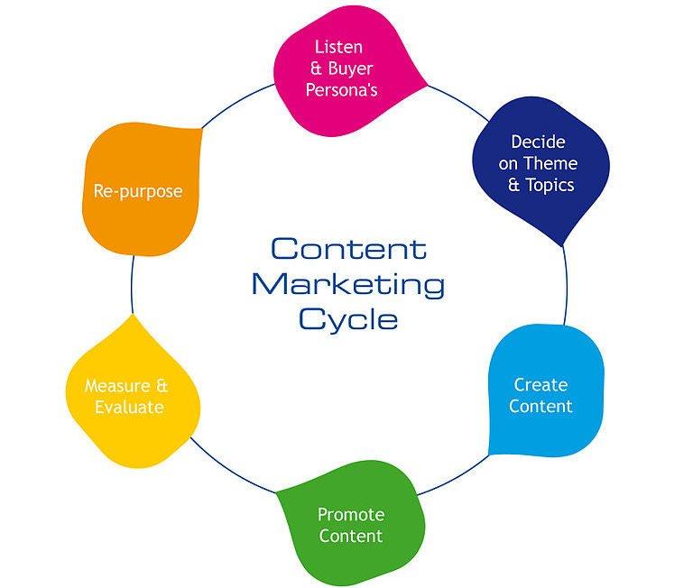 Schéma sur le cycle du content marketing