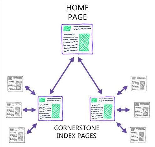le rôle du contenu premium, le cornerstone, dans le SEO - 1ère Position