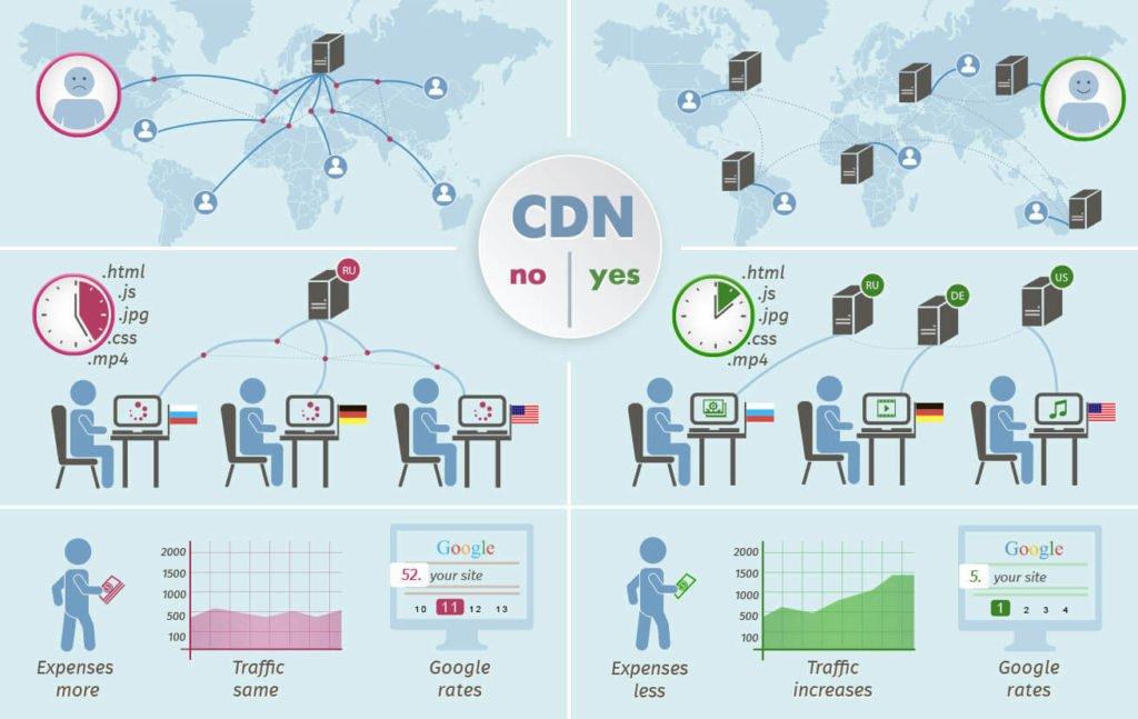 Utiliser un CDN- optimiser vitesse chargement site web  - 1ère Position