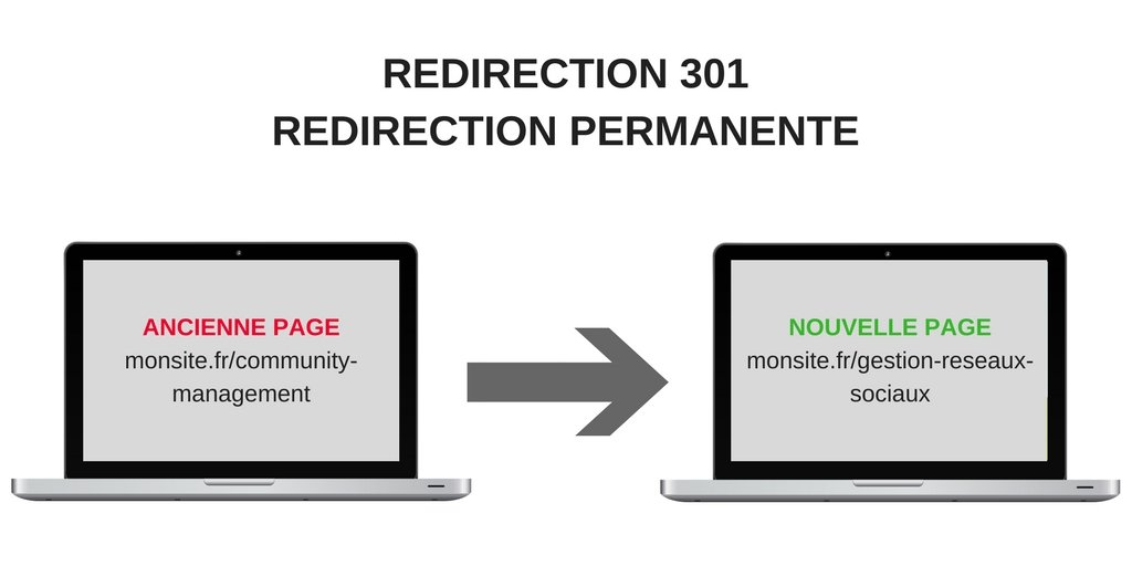redirection-301-permanente