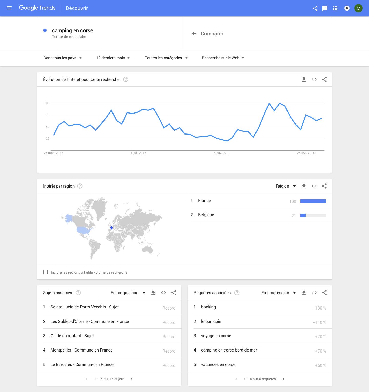 Exemple de recherche de mots clés avec Google Trends