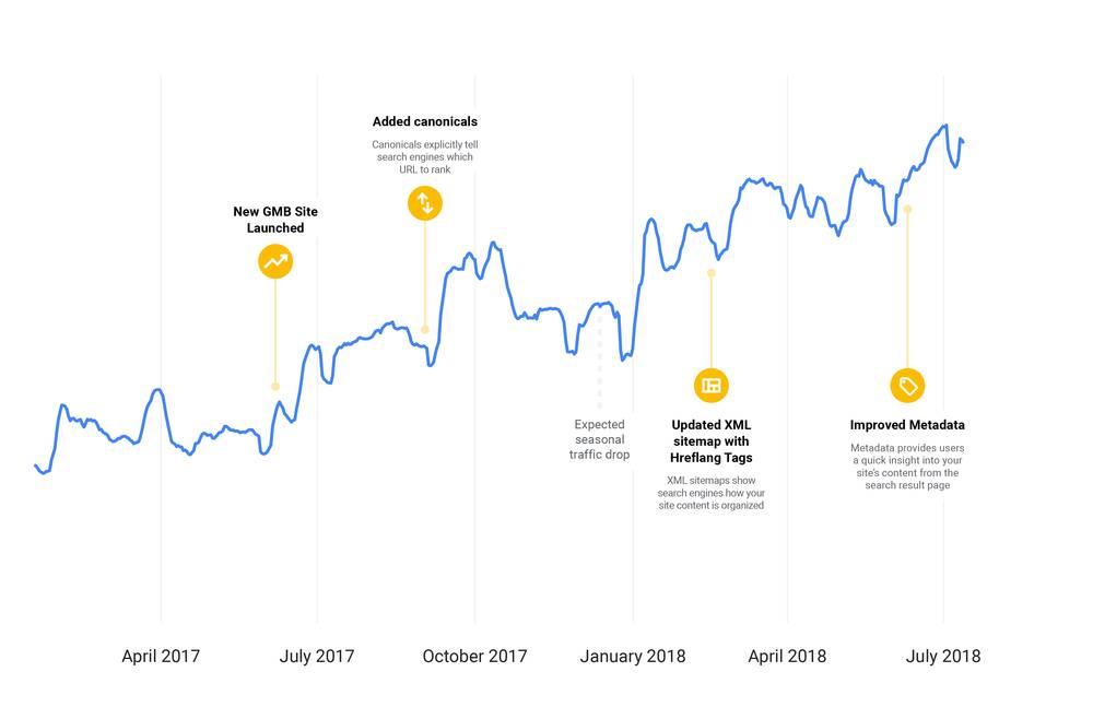 Evolution du trafic SEO de Google My Business - 1ère Position