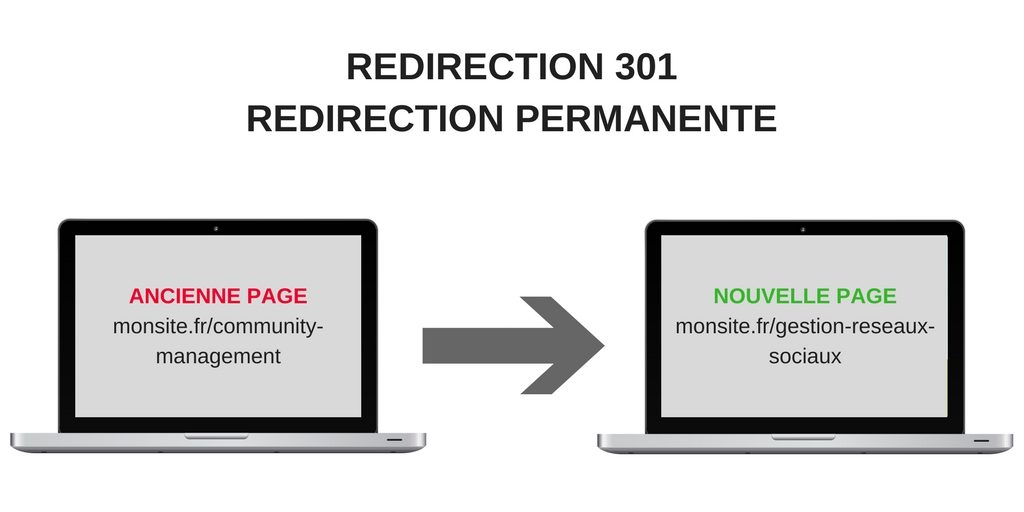 redirection 301 - SEO - 1ère Position