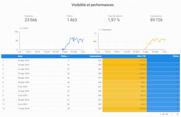 Tableau de bord Data Studio : structurer visibilité et performances
