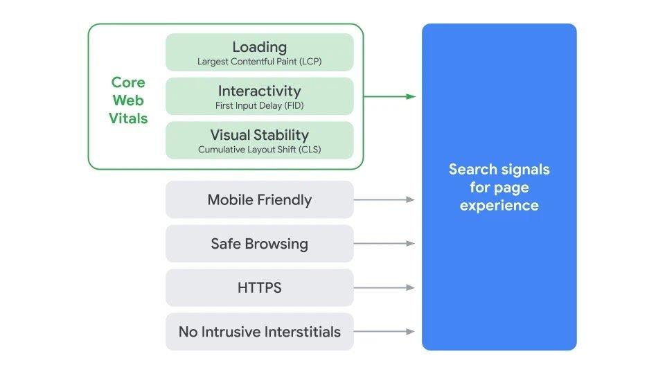 Illustration des critères pris en compte par le Page Experience