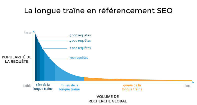 longue-traine-seo-referencement-naturel