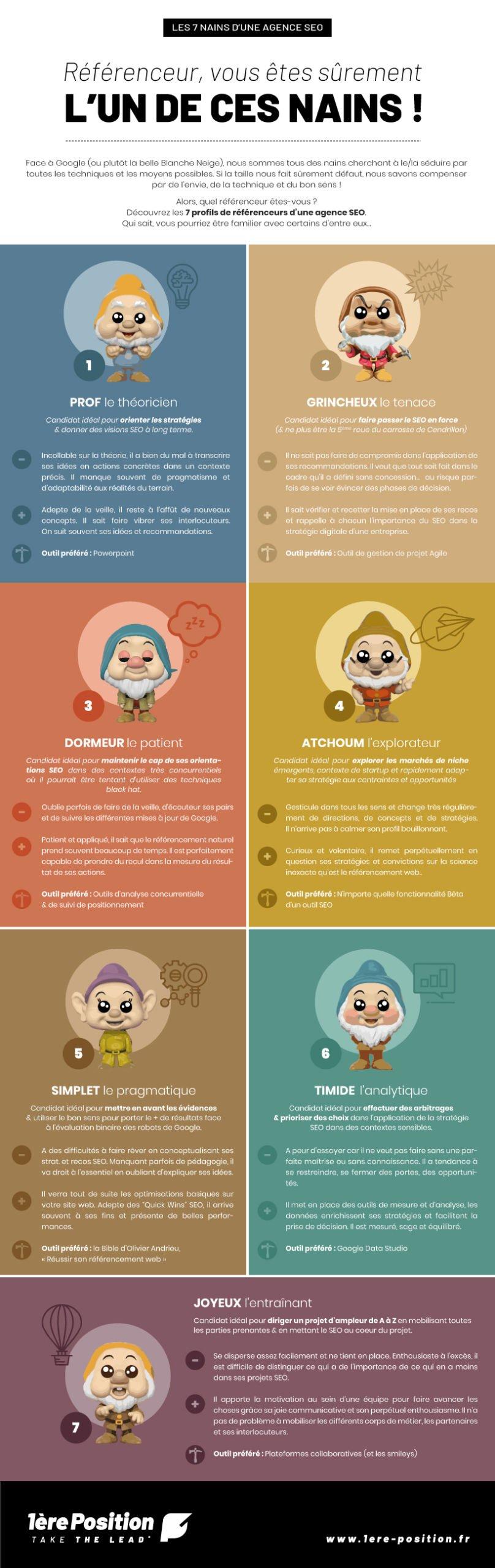 Infographie présentant les 7 nains d'une agence SEO