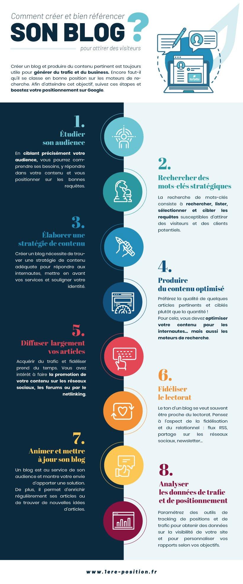 Infographie présentant les étapes pour créer un blog avec un bon SEO pour attirer des visiteurs