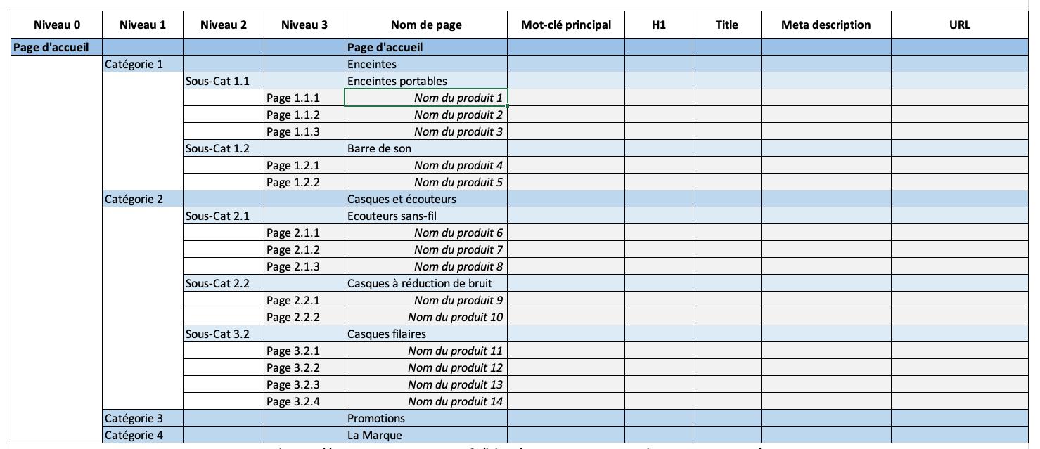 Modèle et exemple d'une arborescence de site web