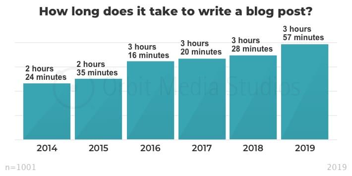 Graphique présentant le temps de rédaction au fil des années depuis 2014